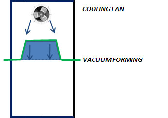 How Vacuum Forming works - step 4