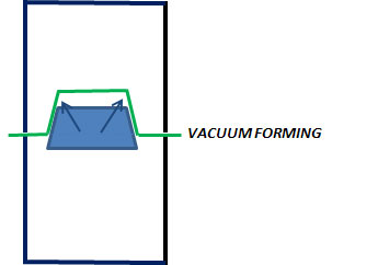 How Vacuum Forming works - step 6